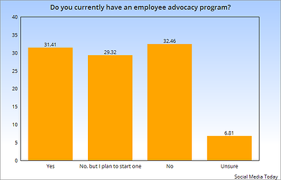 Do you currently have an employee advocacy program?