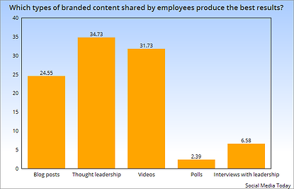 Which branded content shared by employees produces the best results?