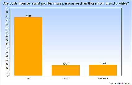Are personal posts more persuasive than brand posts?
