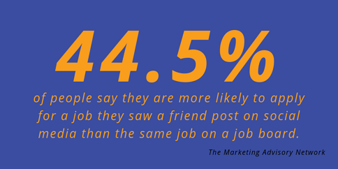 44% of People Are More Likely to Apply For a Job They Saw a Friend Post Than The Same Position On a Job Board