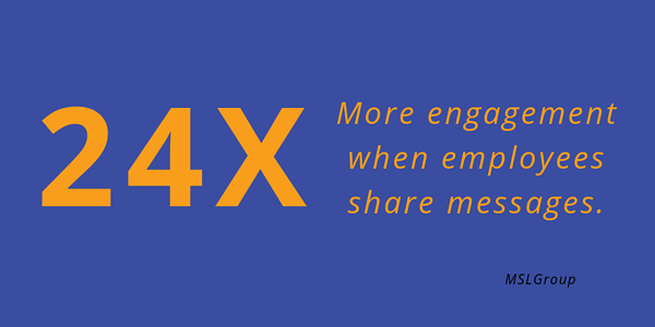 24X more engagement when employees share messages
